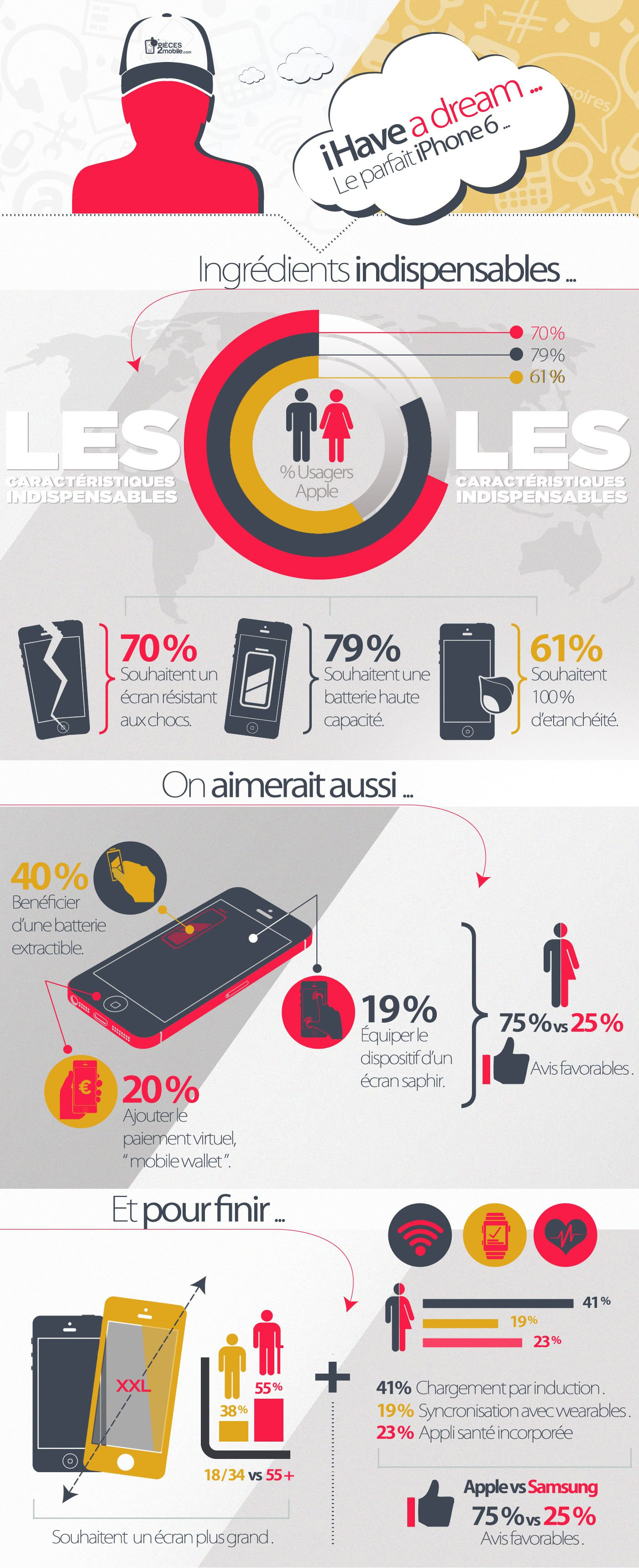 infographie ameliorations iphone